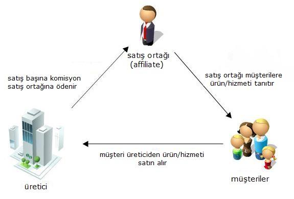 Satış Ortaklığı Ağı Sistemi Nasıl Çalışır